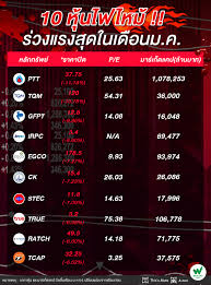Wealthy Thai - 10 หุ้นไฟไหม้ !! ร่วงแรงสุดในเดือน ม.ค. ....