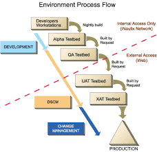 software change management process diagram i  gifimages of process flow diagram maker diagrams