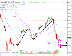 Solarcity Scty Stock Chart Reveals Potential 10 Bounce