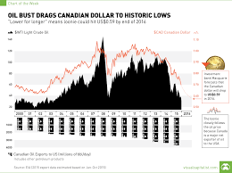 Chart Of Us Dollar Vs Canadian Dollar Chart Oil Bust Drags Canadian Dollar To Historic Lows