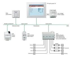 intelligent network based lighting control solution based on lonworks and knx protocols that incorporates communication between various system inputs