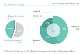 World Religion Pie Chart 2018 Religion Korea Net The Official Website Of The Republic