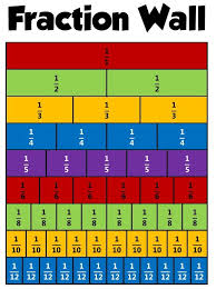 Equivalent Fractions Can Be Found If Both The Numerator And