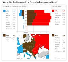 america didn t win world war ii russia did