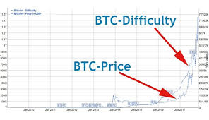 Bitcoin Difficulty Chart Vs Price Hashflare Lowers Its Bitcoin Mining Contract Prices Are