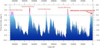 Global Temperature Chart 10000 Years The Golbal Warming Catastrophe In Charts Economicsjunkie