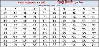Hind Charts For Kids Hindi Numbers 1 100 Mathematics