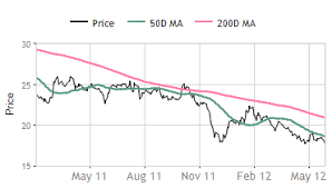 Nhpc Share Price Chart Gauravs Blog