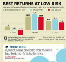 Morningstar Asset Allocation Chart Investorss Guide To Whether Choose Balanced Or Dynamic