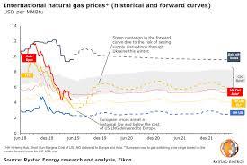 Uk Natural Gas Prices Chart European Gas Prices European Gas Hub