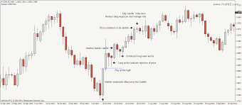 Reading Price Charts Price Action Forex Trading Method Tutorial Pa Strategy