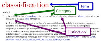Pattern Of Organization Simple Organization Patterns Writing CCSS Partnerinedu