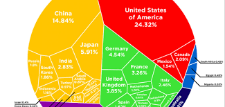 Infographic Heres How The Global Gdp Is Divvied Up
