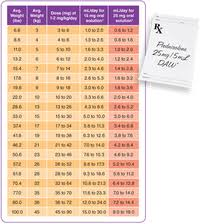 Prednisolone Dosage Chart Prednisone With Food For Dogs