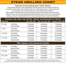 Foreman Grill Temperature Chart Steak Grilling Chart Kansas City Steak Company Kitchen