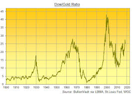 Gold Vs Stock Market Chart Gold Investing Dow Ratio Vs 50 Years Data Gold News