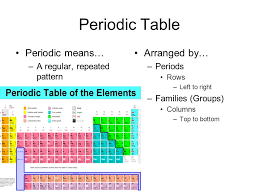 Elements & the Periodic Table Organizing the Elements Chapter 3 ...