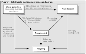 Solid Waste Management Process Diagram The Technical Brief