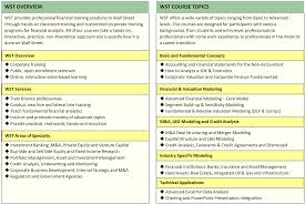 Wall St Training Courses
