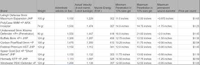 Ammo Cost Per Round Chart The Best 9mm Ammo For Self Defense Here Is What We Picked
