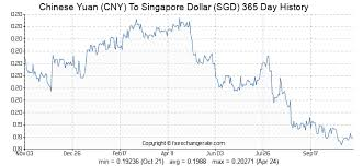 Rmb To Singapore Dollar Chart 600 Cny Chinese Yuan Cny To Singapore Dollar Sgd Currency