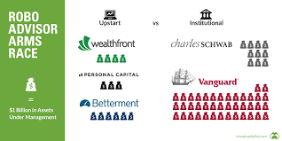 Chart Advisor Robo Advisor Chart Visual Capitalist