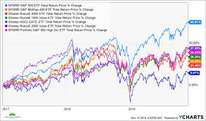 Google Finance My Portfolio Chart Why Your Stock Portfolio Is Performing Worse Than The S P