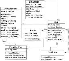 Electric Prefix Conversion Chart Nano Pico Related Units Of