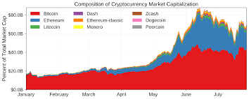 Crypto Total Market Cap Chart Why Are Cryptocurrencies Market Cap So Big Ethereum Current
