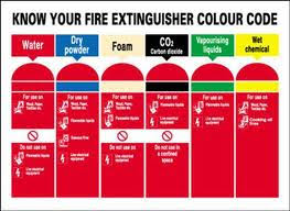 Types Of Fire Extinguishers Fire And Building Control