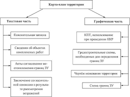 Главные составляющие комплексных кадастровых работ Кадастровая  2 сведения об объектах комплексных кадастровых работ