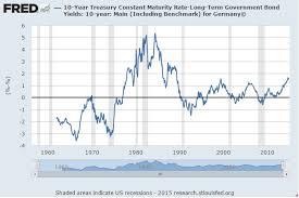 Us 10 Year Treasury Live Chart U S 10 Year Yield Spread Versus Germany And Japan Seeking