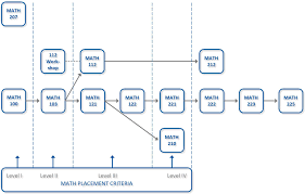 Smc English Chart Mathematics Division Spartanburg Methodist College