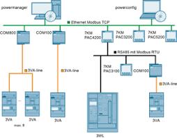 communication enabled 3va molded case circuit breakers high power monitoring via modbus rtu