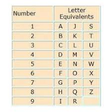 Numerology Life Chart In Jaipur Id 2763458248
