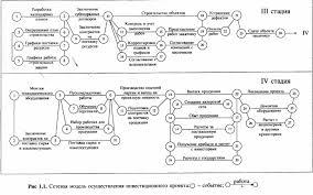 Реферат Основные этапы инвестиционного проекта com  Основные этапы инвестиционного проекта