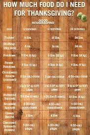 Turkey Size Chart Servings Heres How Much Turkey You Need For Thanksgiving Food