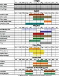 Fly Leader Formula Chart Guide To Tippets Fly Fishing Tippet Huide
