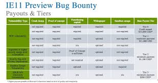 Vulnerability Chart Microsoft Launches 100k Bug Bounty Program Wired