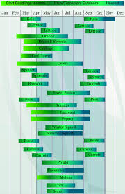 Seed Starting Chart Which Month S To Start What Seeds