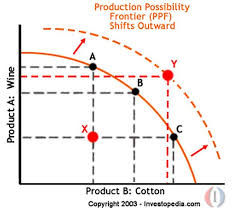 Production Possibility Frontier Ppf Definition