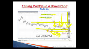 Technical Analysis Simplified Chart Patterns Triangles Flags Wedges 2010 03 25