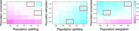 Macroevolutionary Patterns Simple Design