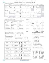 Gimson's phonemic system with a few additional symbols. Phonetic Transcription Or Respelling
