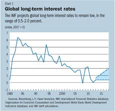 Global Interest Rates Chart Imf Survey Interest Rates To Increase But Modestly As