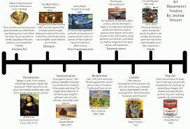 Design Eras Timeline Historic Timeline Of Art And Design Google Search In 2020