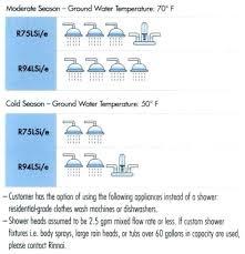 Water Heater Sizing Formula Water Heater Calculator Water