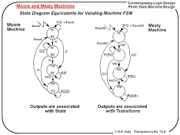 State Machine Vending Machine Adorable Chapter 448 Finite State Machine Design 448 Ppt Video Online Download