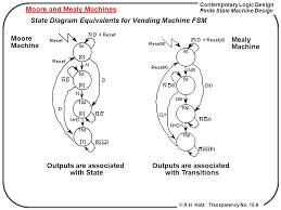 Vending Machine Finite State Machine Gorgeous Chapter 448 Finite State Machine Design 448 Ppt Video Online Download