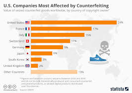 Week 6 Trade Value Chart Chart U S Companies Most Affected By Counterfeiting Statista